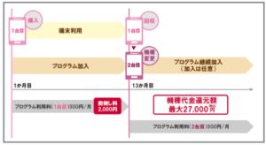 機種変更応援プログラムプラス iphone